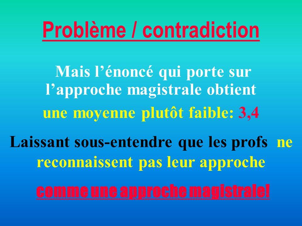 Problème / contradiction