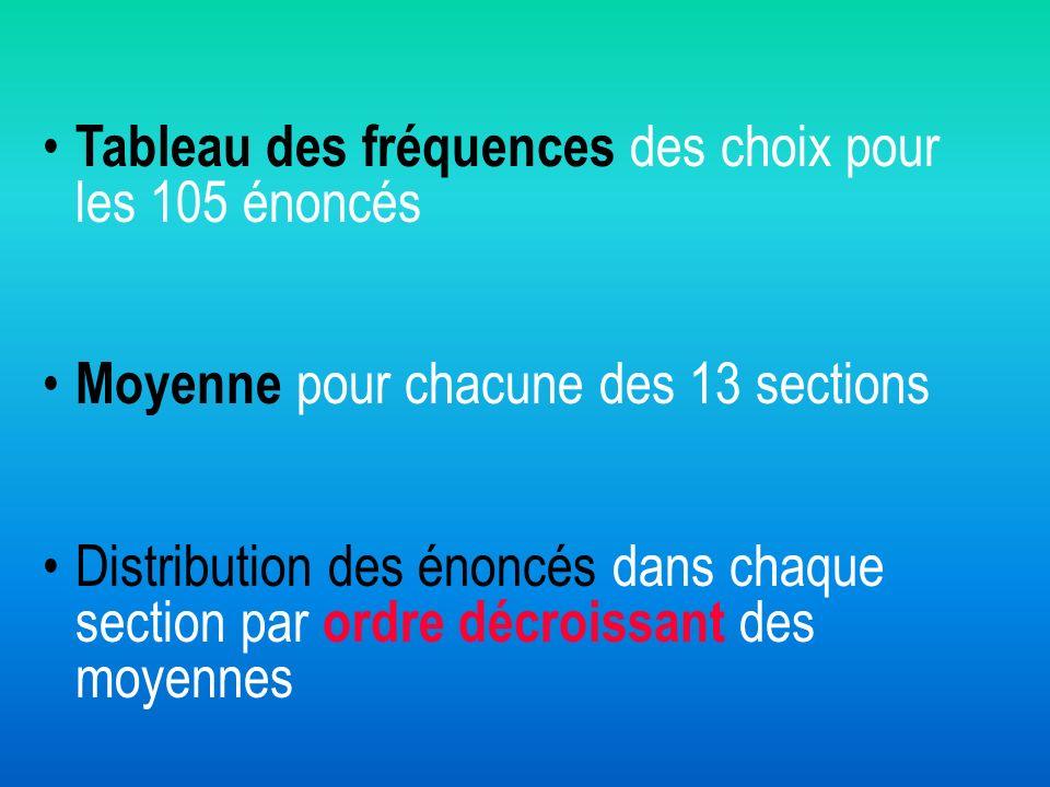Tableau des fréquences des choix pour les 105 énoncés
