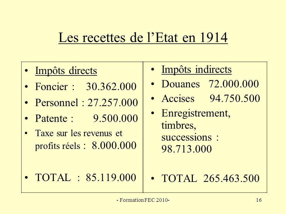 Les recettes de l'Etat en 1914