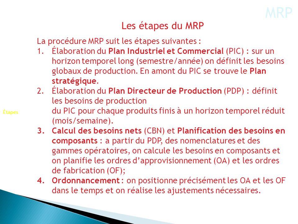 MRP Les étapes du MRP La procédure MRP suit les étapes suivantes :