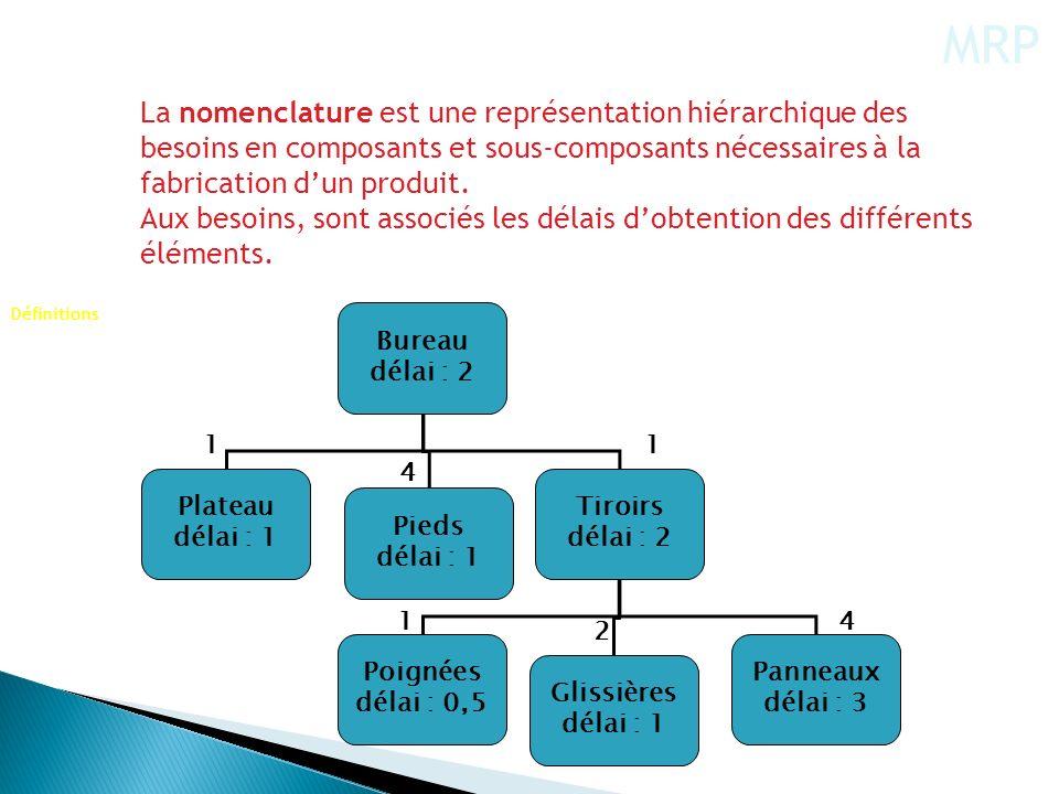 MRP La nomenclature est une représentation hiérarchique des besoins en composants et sous-composants nécessaires à la fabrication d'un produit.