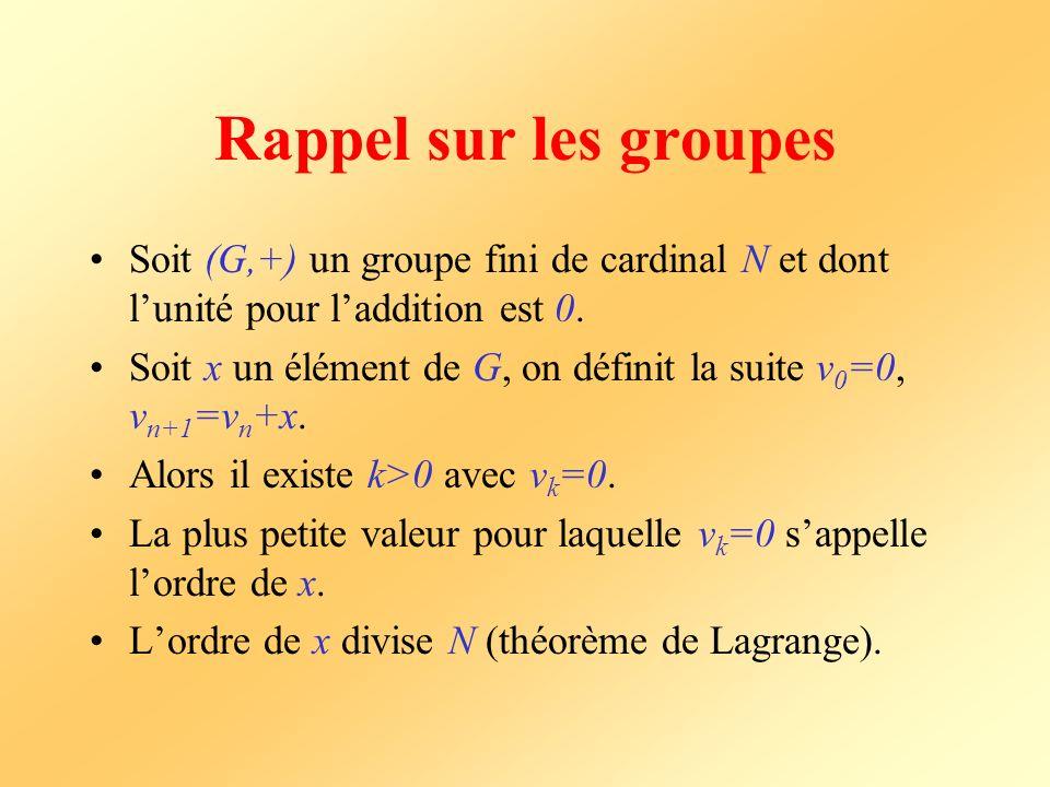Rappel sur les groupes Soit (G,+) un groupe fini de cardinal N et dont l'unité pour l'addition est 0.