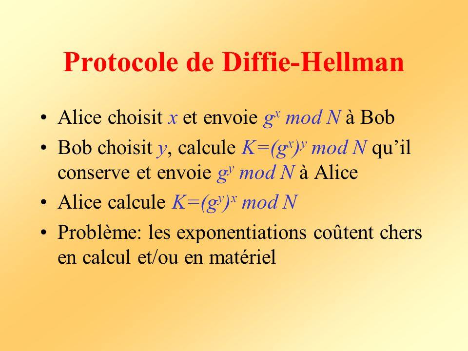 Protocole de Diffie-Hellman