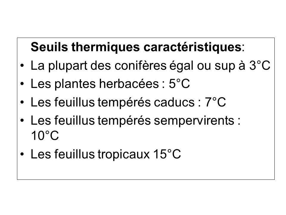 Seuils thermiques caractéristiques: