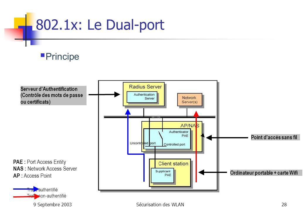 802.1x: Le Dual-port Principe PAE : Port Access Entity