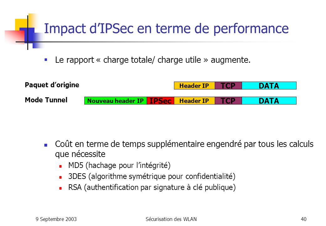 Impact d'IPSec en terme de performance