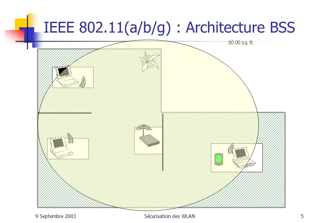 S curisation des wlan jo l berthelin ppt t l charger for Ieee 802 11 architecture