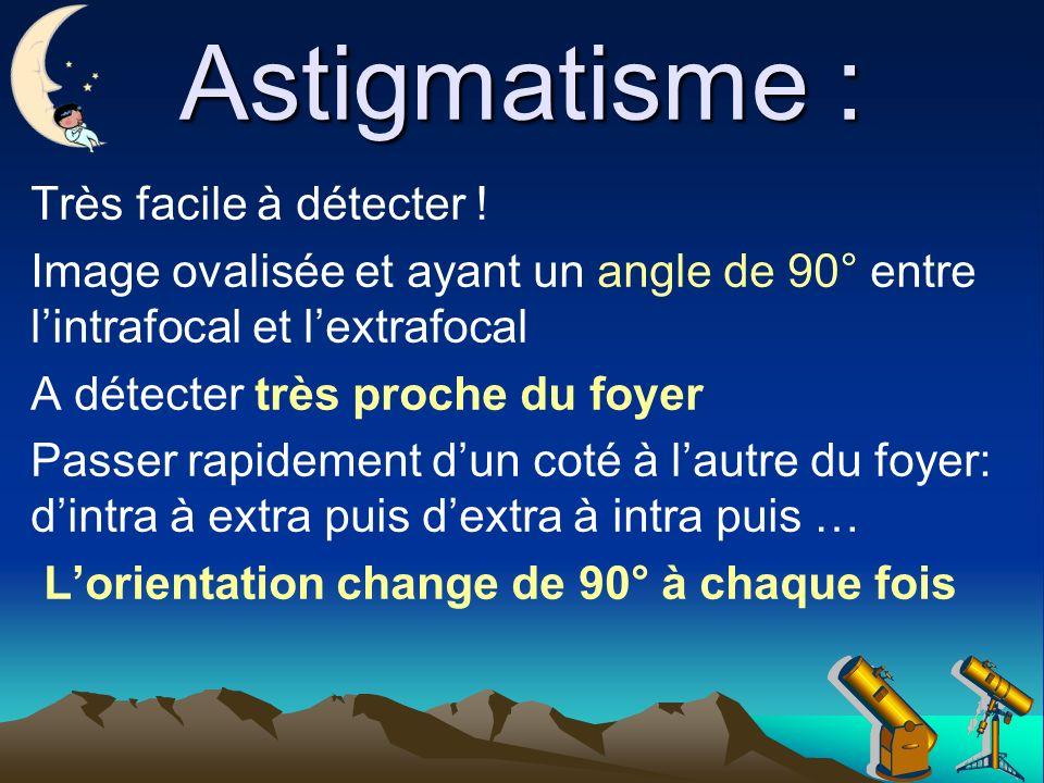 Astigmatisme : Très facile à détecter !