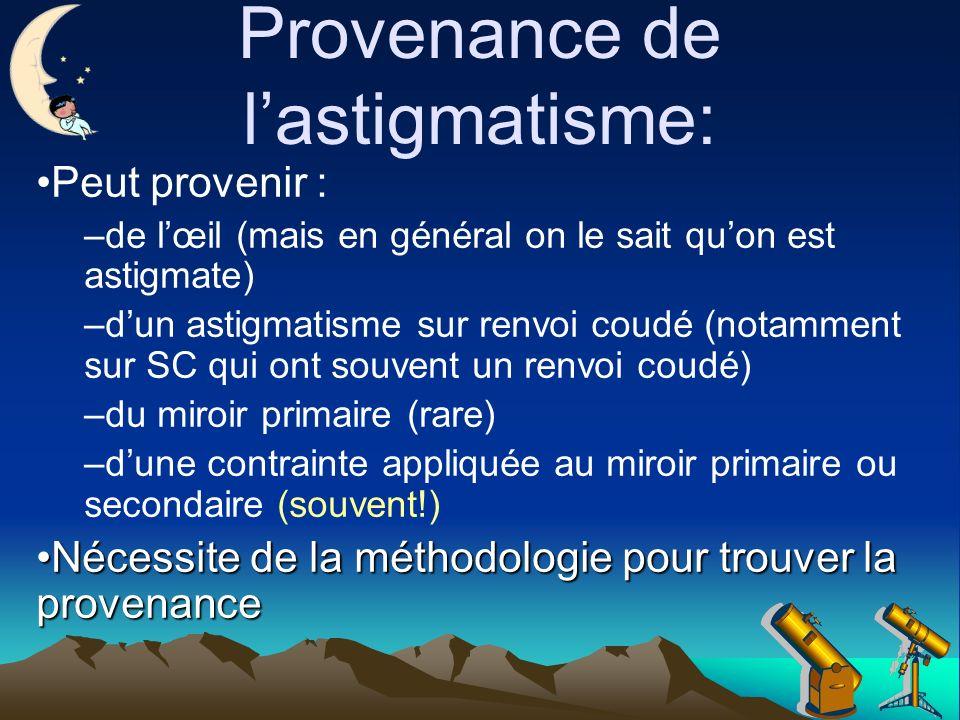 Provenance de l'astigmatisme: