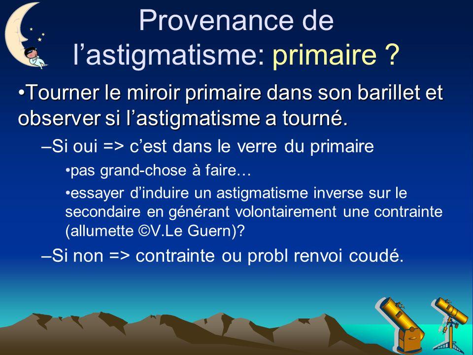 Provenance de l'astigmatisme: primaire