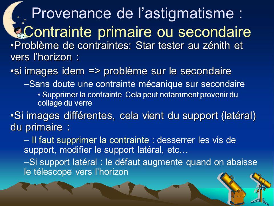 Provenance de l'astigmatisme : Contrainte primaire ou secondaire
