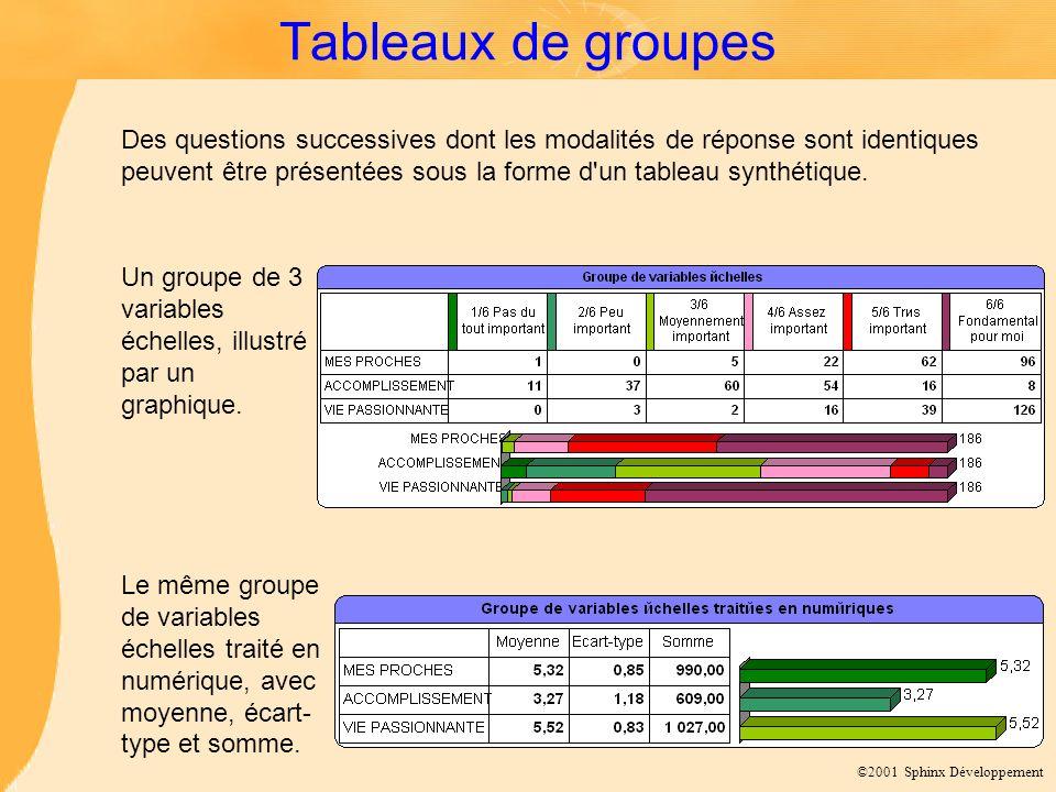 Tableaux de groupes