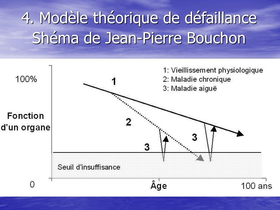 4. Modèle théorique de défaillance Shéma de Jean-Pierre Bouchon