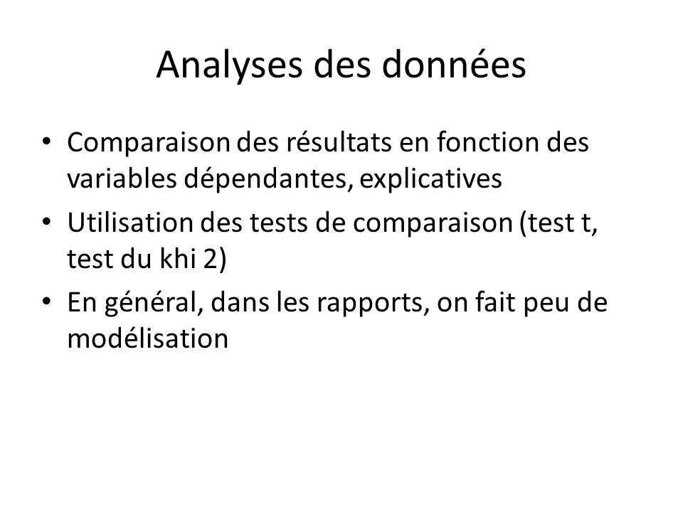 Analyses des données Comparaison des résultats en fonction des variables dépendantes, explicatives.