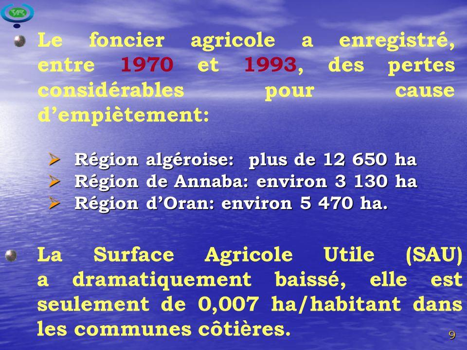 Le foncier agricole a enregistré, entre 1970 et 1993, des pertes considérables pour cause d'empiètement: