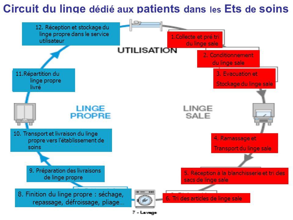 Circuit du linge dédié aux patients dans les Ets de soins