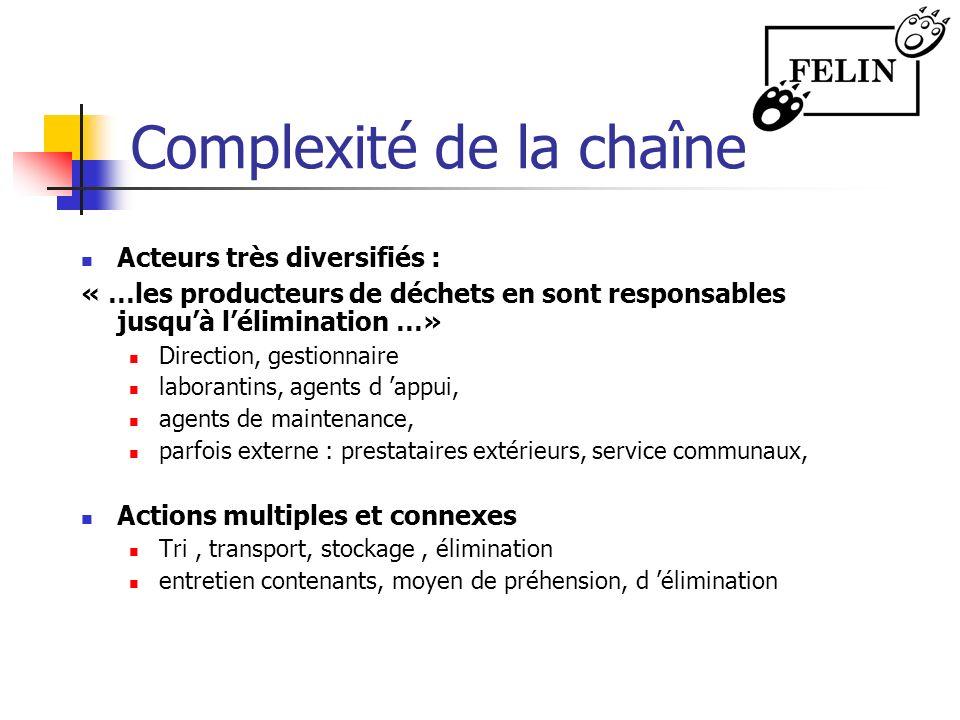 Complexité de la chaîne