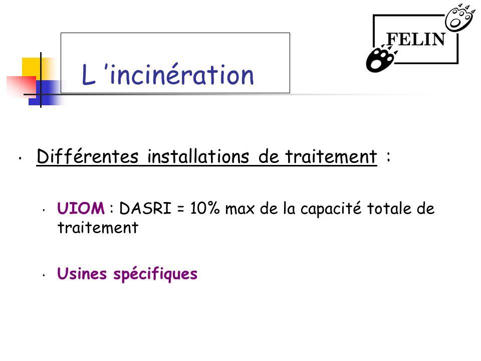 L 'incinération Différentes installations de traitement :