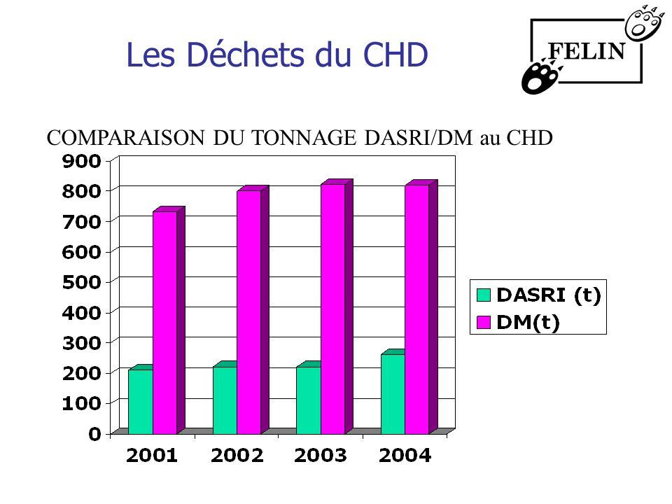 Les Déchets du CHD COMPARAISON DU TONNAGE DASRI/DM au CHD