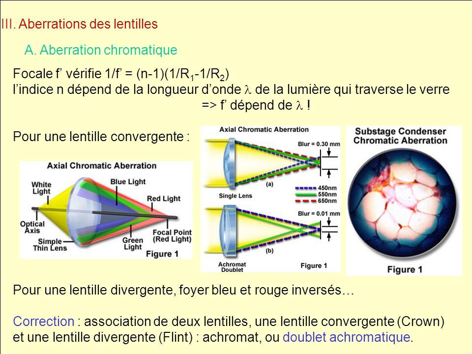 III. Aberrations des lentilles