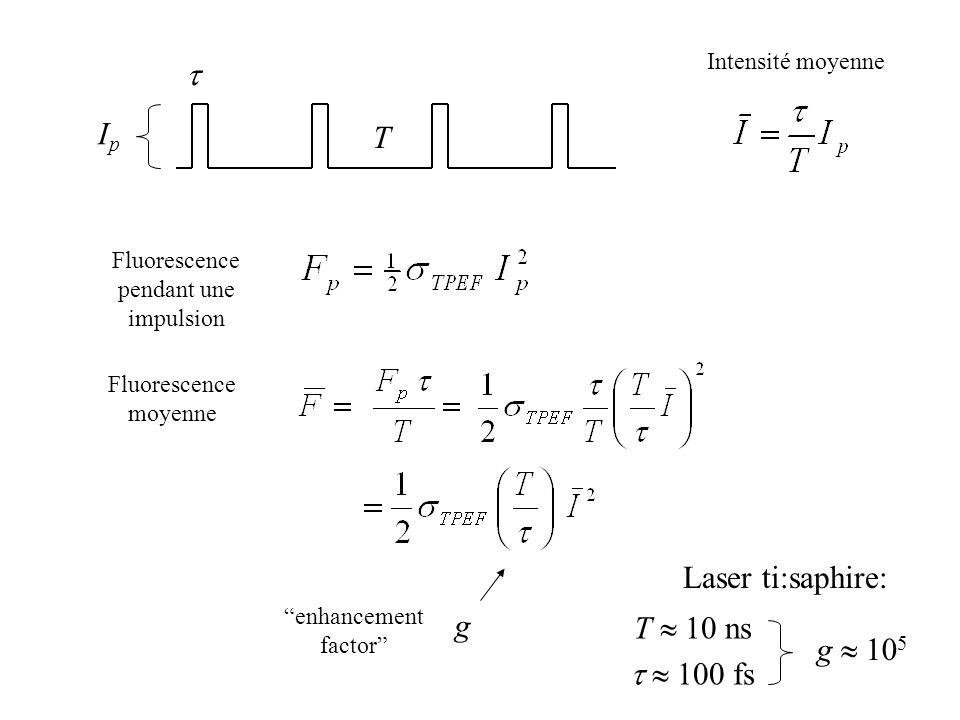 Fluorescence pendant une impulsion