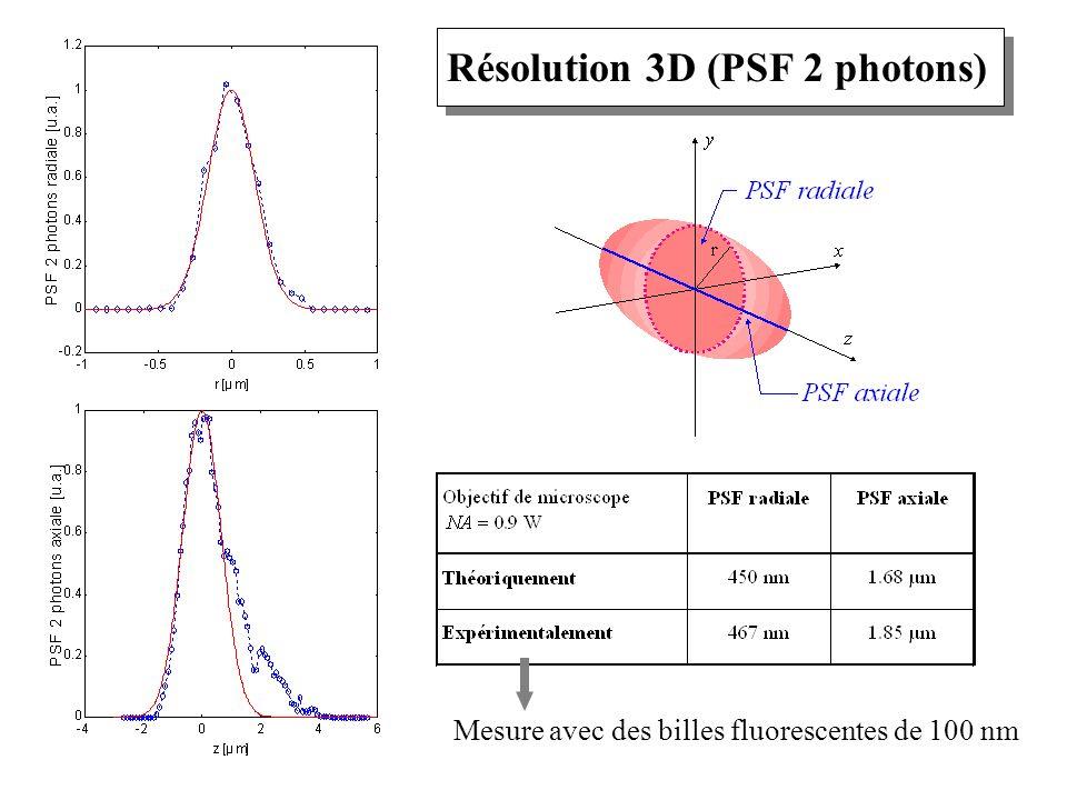 Résolution 3D (PSF 2 photons)