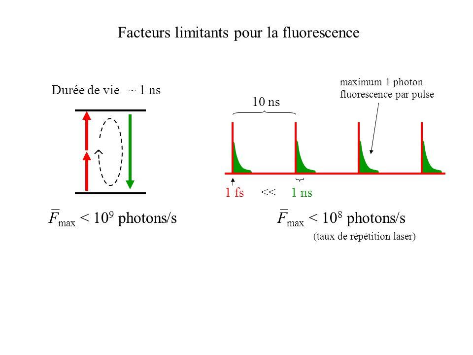 Facteurs limitants pour la fluorescence