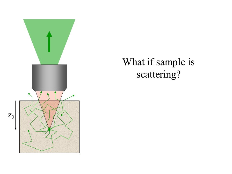 What if sample is scattering