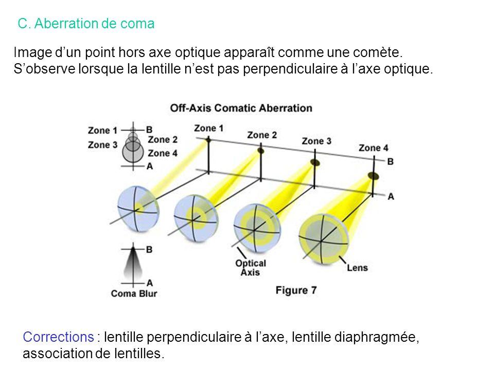 C. Aberration de coma Image d'un point hors axe optique apparaît comme une comète.