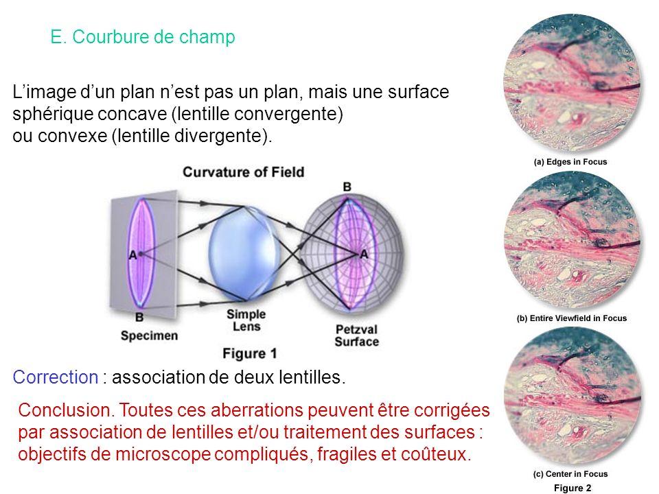 E. Courbure de champ L'image d'un plan n'est pas un plan, mais une surface. sphérique concave (lentille convergente)