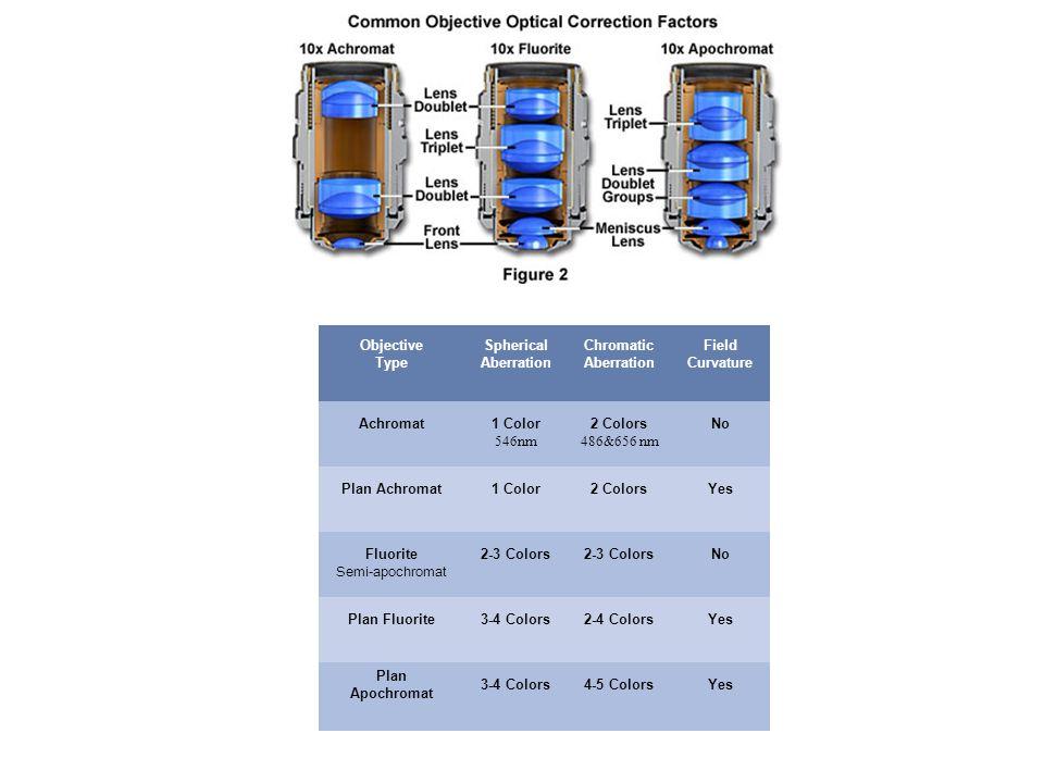 Objective Type Spherical Aberration. Chromatic Aberration. Field Curvature. Achromat. 1 Color. 546nm.