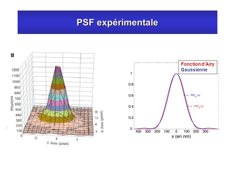 PSF expérimentale Fonction d'Airy Gaussienne