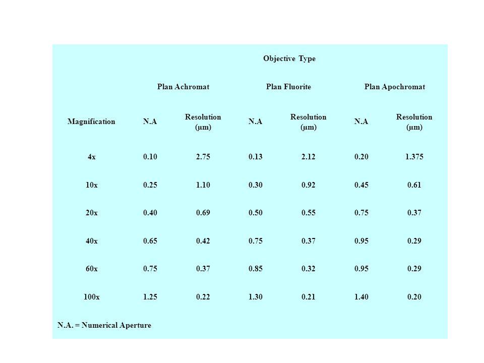 Objective Type Plan Achromat. Plan Fluorite. Plan Apochromat. Magnification. N.A. Resolution (µm)