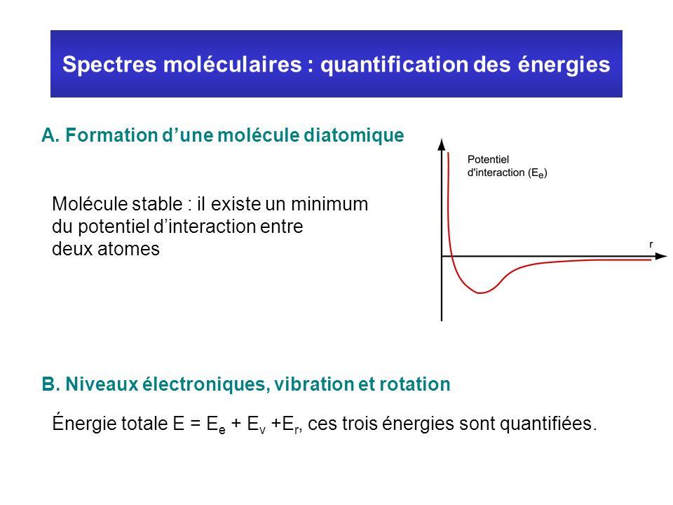 Spectres moléculaires : quantification des énergies