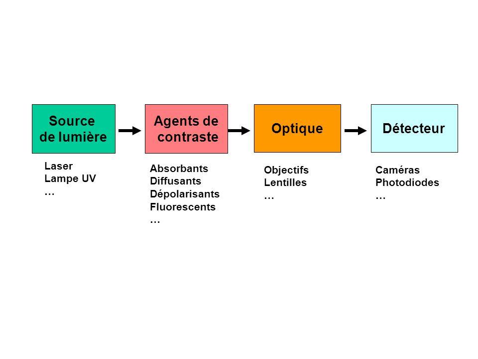 Source de lumière Agents de contraste Optique Détecteur