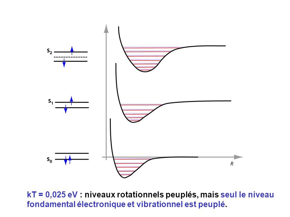 kT = 0,025 eV : niveaux rotationnels peuplés, mais seul le niveau