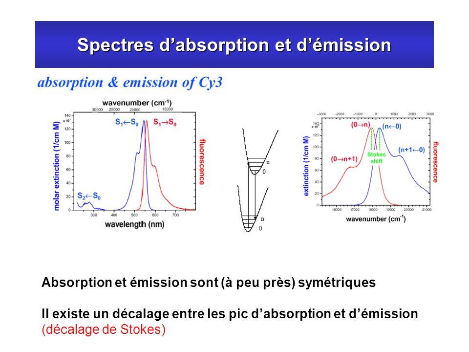Spectres d'absorption et d'émission