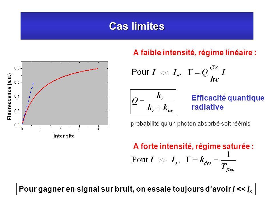 Cas limites A faible intensité, régime linéaire : Efficacité quantique