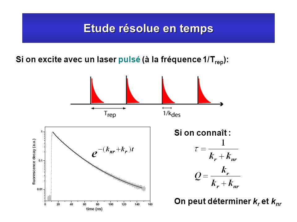 Etude résolue en temps Si on excite avec un laser pulsé (à la fréquence 1/Trep): Si on connaît : On peut déterminer kr et knr.