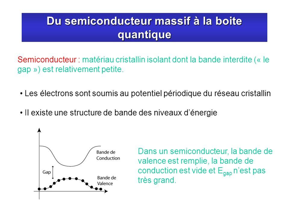 Du semiconducteur massif à la boite quantique