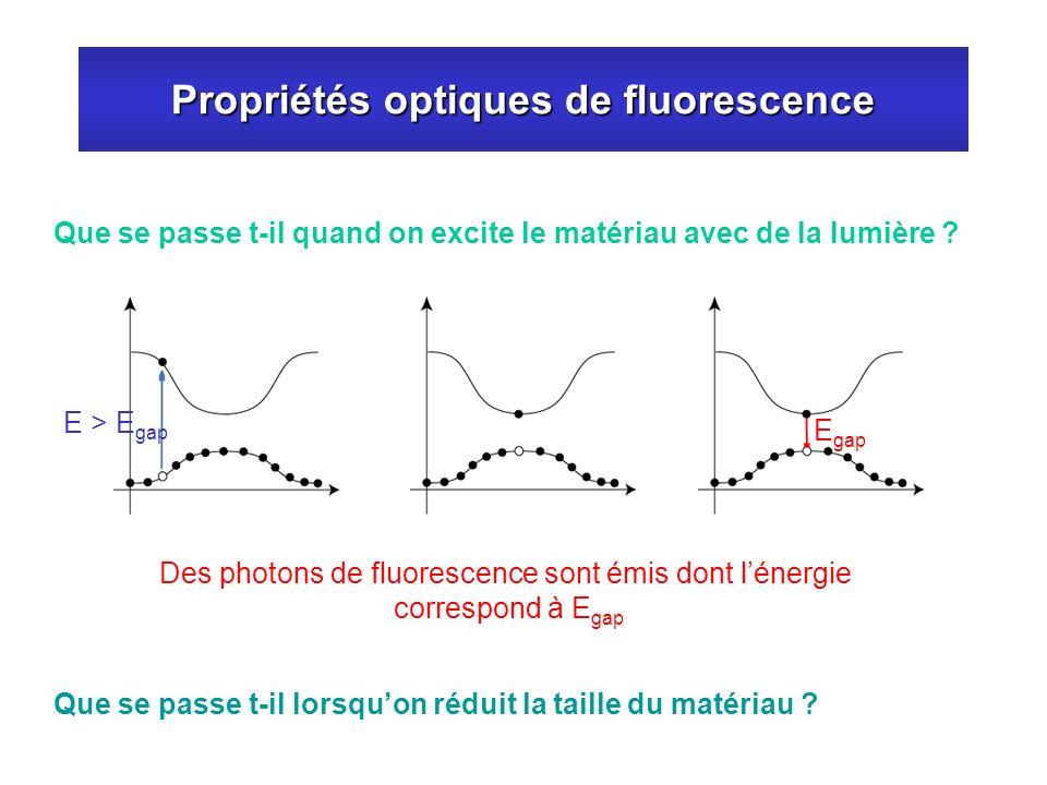 Propriétés optiques de fluorescence