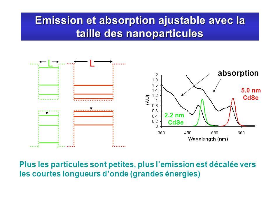 Emission et absorption ajustable avec la taille des nanoparticules