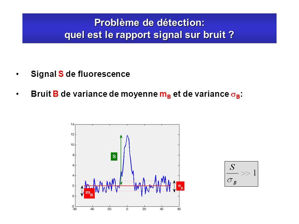 Problème de détection: quel est le rapport signal sur bruit