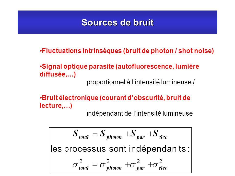 Sources de bruit Fluctuations intrinsèques (bruit de photon / shot noise) Signal optique parasite (autofluorescence, lumière diffusée,…)