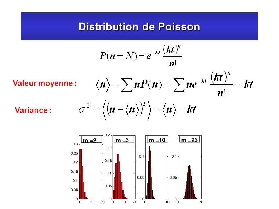 Distribution de Poisson
