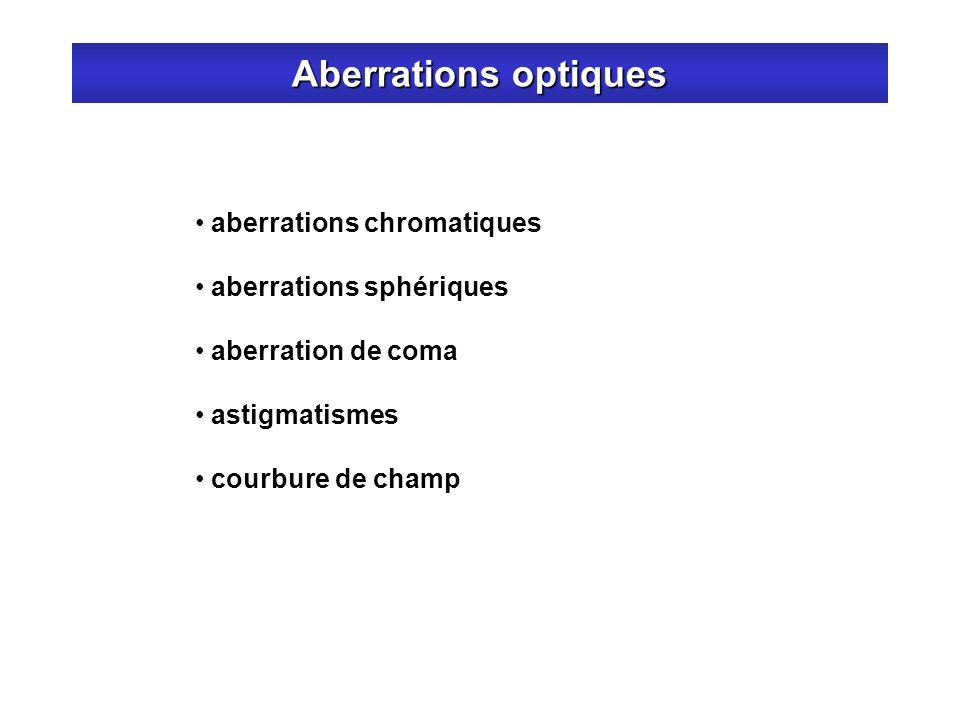 Aberrations optiques aberrations chromatiques aberrations sphériques