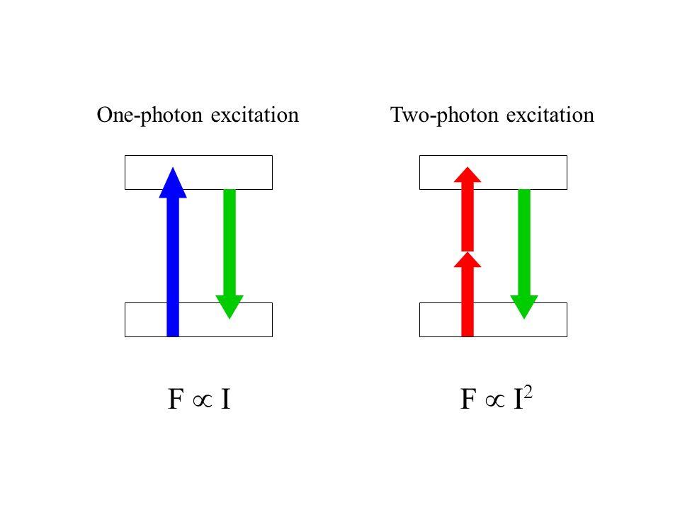 One-photon excitation