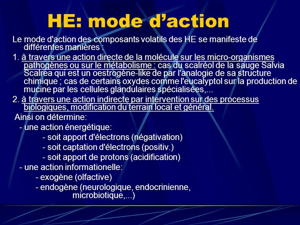 HE: mode d'action Le mode d action des composants volatils des HE se manifeste de différentes manières :