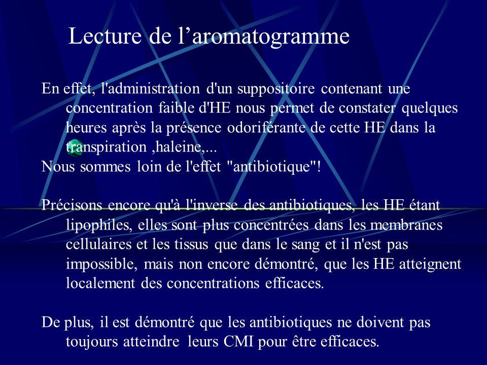 Lecture de l'aromatogramme