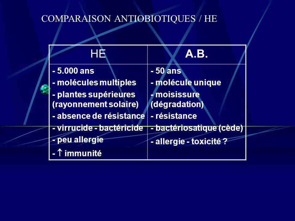HE A.B. COMPARAISON ANTIOBIOTIQUES / HE - 5.000 ans